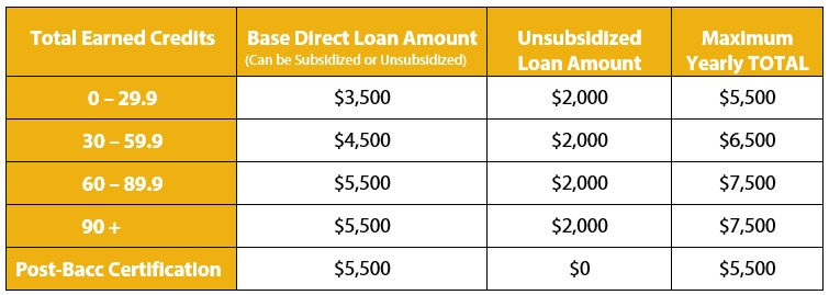 Dependent Student Yearly Loan Limits