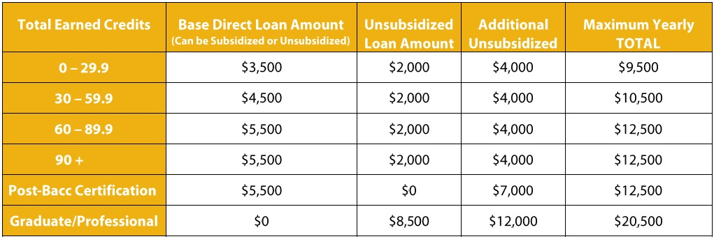 Independent Student Yearly Loan Limits