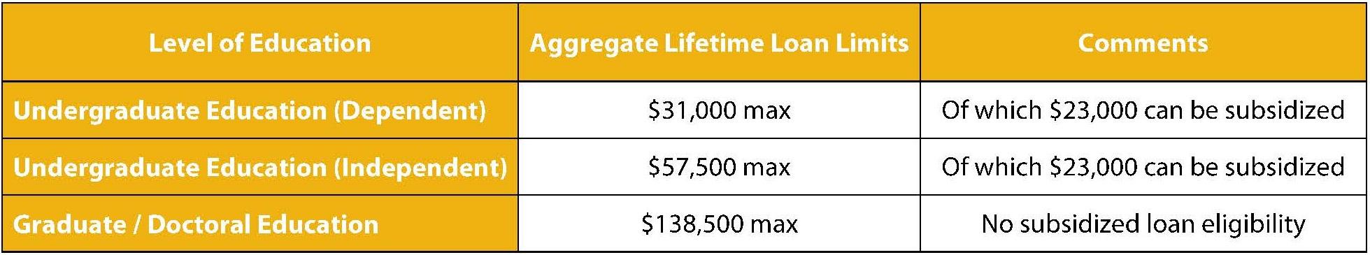 Aggregate Lifetime Loan Limits